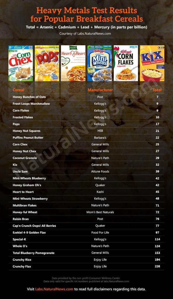 Heavy-Metals-Popular-Breakfast-Cereals-2014-01-17