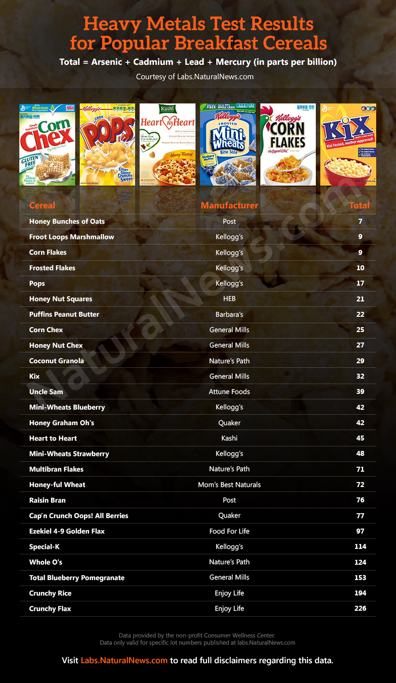Heavy-Metals-Popular-Breakfast-Cereals-2014-01-17